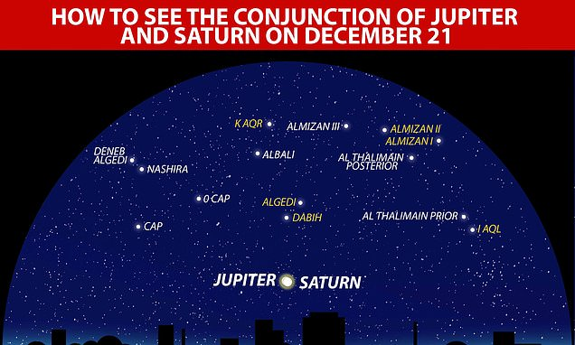 How you can see the first alignment Jupiter and Saturn in 800 YEARS over Britain's skies